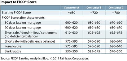 Impacts to your credit score of several mortgage related events