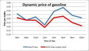 Dynamic pricing of Gas