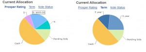 Prosper loan portfolioi allocation p2p