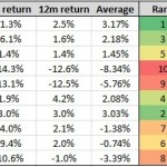 Tactical asset allocation portfolio - relative strength ranking