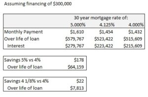 Savings on home mortgage refinancing