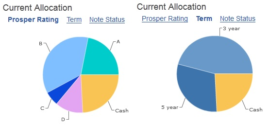 Person-to-Person lending loan portfolio 1 Feb