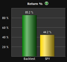 Returns for TAA over S&P