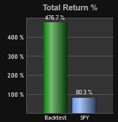 Relative strength portfolio - top 3 asset classes 10 year return