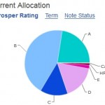 Prosper P2P loan portfolio by rating